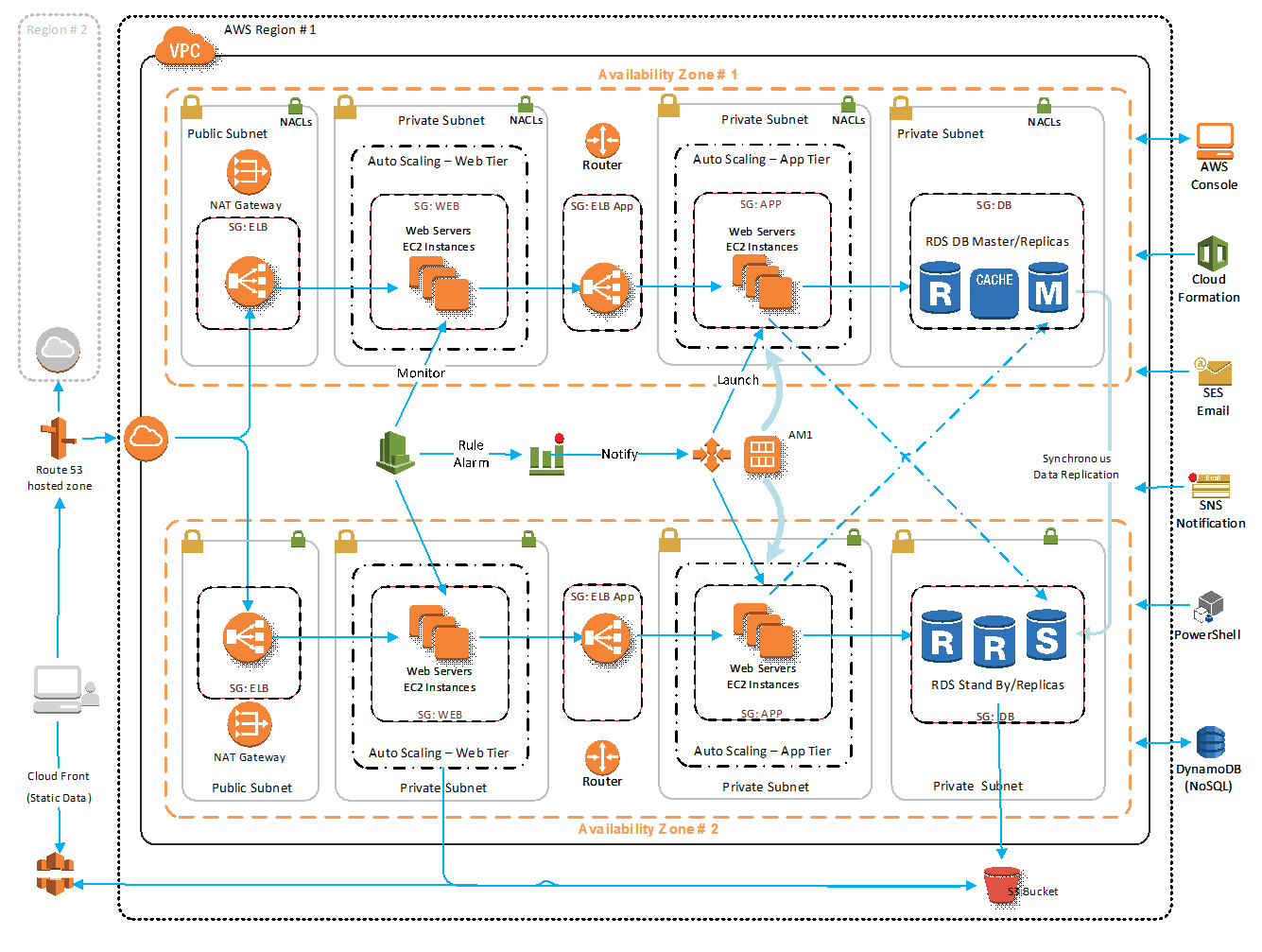 Aws 3 tier web application architecture void opinion for Application architecte