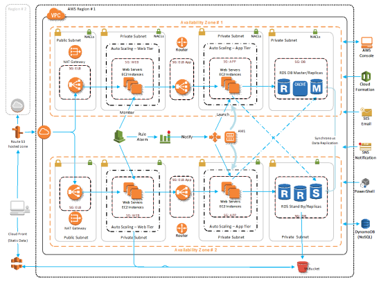 Aws 3 Tier Web Application Architecture Void Opinion