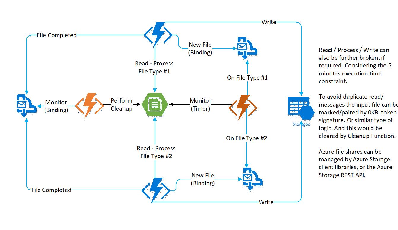 Azure Storage Filee Diagram - Wiring Diagrams List